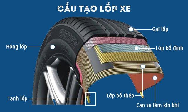 Cấu tạo của lốp ô tô
