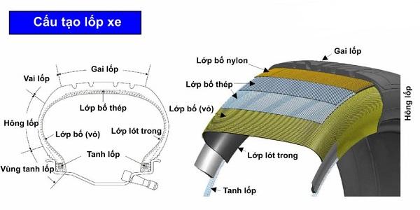 Lốp xe ô tô có cấu tạo như thế nào?