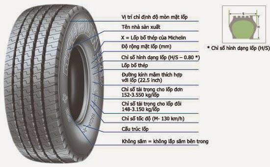 Thông số của lốp xe ô tô