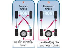 Nguyên tắc đảo lốp xe