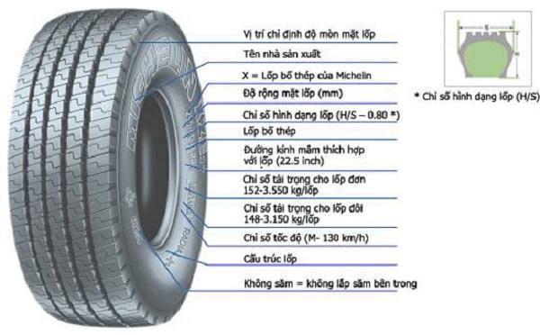 Giải thích về những thông số kỹ thuật lốp ô tô